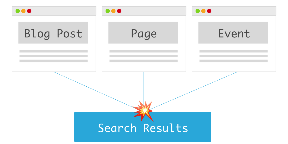An illustration of a webpage, a blog post, and an event page all feeding into search results.
