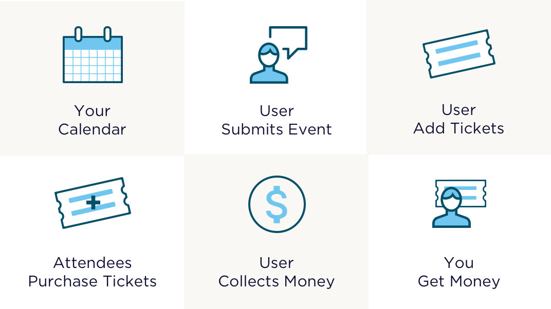 Shows the flow of creating an event marketplace, from creating your calendar with The Events Calendar to sharing ticket revenue with Community Tickets.