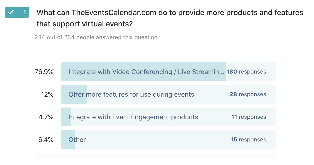 Results of a survey from The Events Calendar that show 76.9% of respondents want our tools to integrate with video conferencing and live streaming.