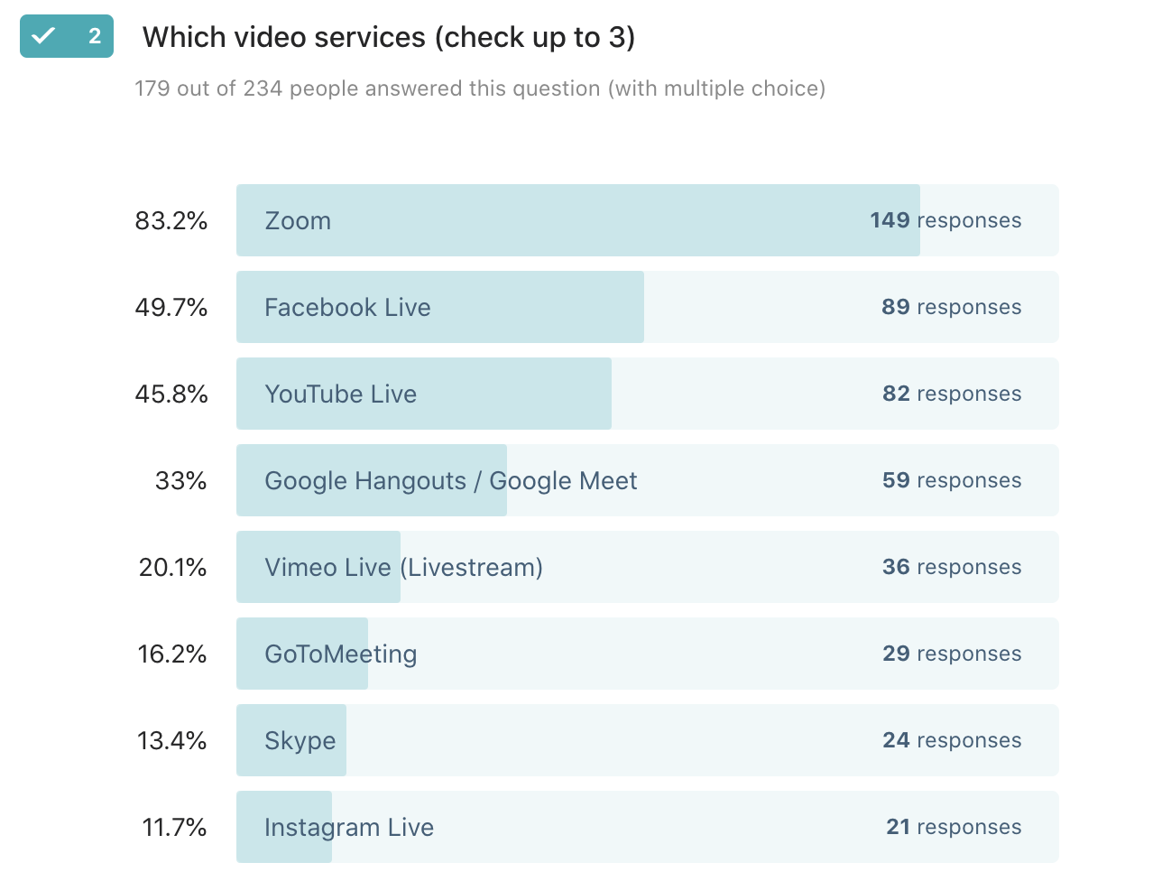 Responses to a survey that shows 83.2% of users want The Events Calendar to integrate with Zoom.